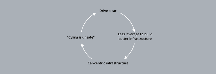 The negative feedback loop of car addiction
